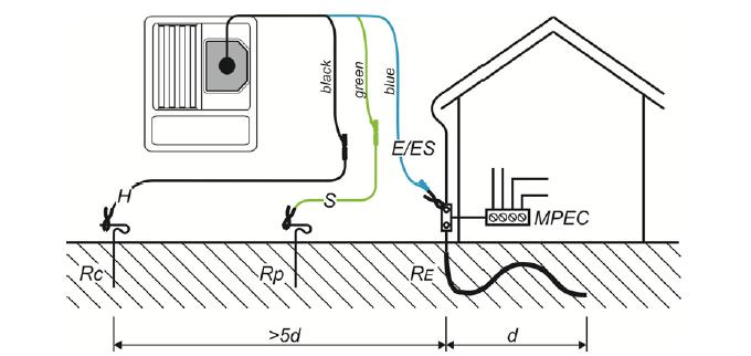 Схема измерения заземления метрел