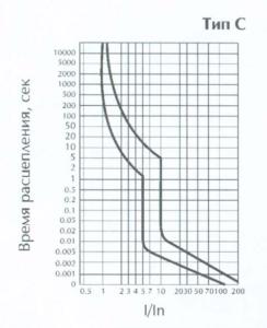 Методика измерения петли фаза-ноль